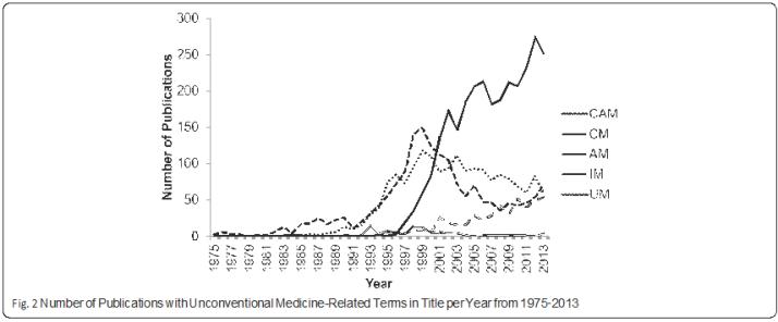 Tutkimusjulkaisujen määrä, joissa on ei-konventionaalisesta lääketieteestä käytettyjä termejä. Otsikoita per vuosi vuosina 1975-2013. (Ng, Boon,Thompson & Whitehead 2016)